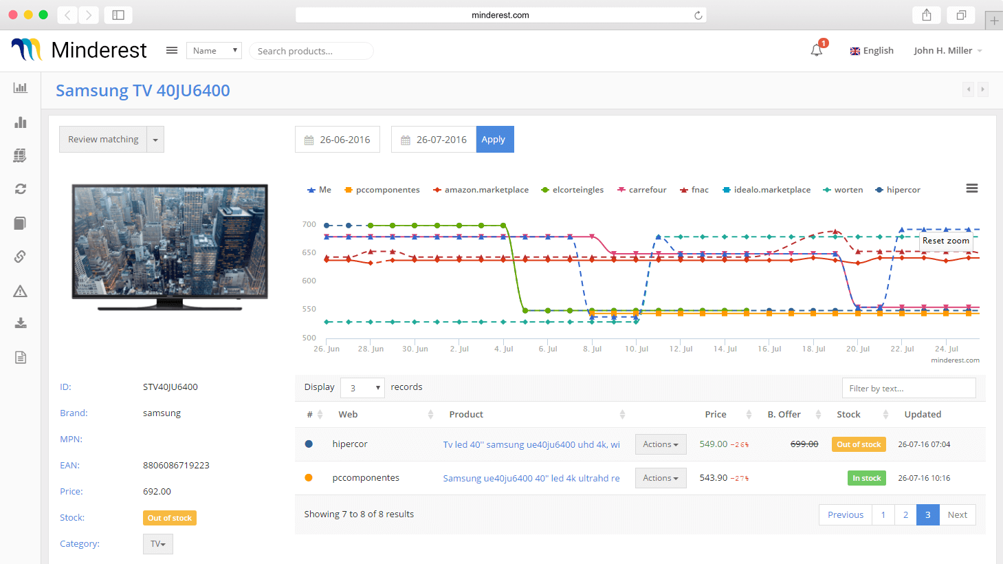 Price history of your competitors